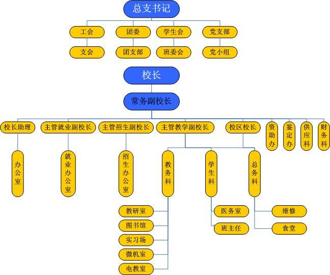 石家庄铁路技校组织机构 石家庄铁路技校组织机构 学校概况