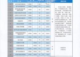 2013年春季中专班专业简介