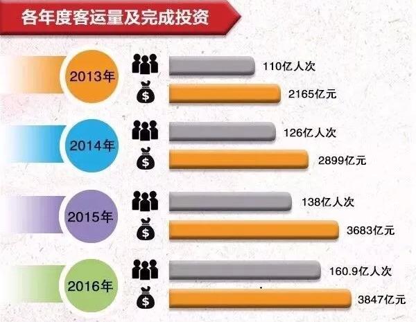 石家庄铁路技校地铁规划 中国城轨发展进程 石家庄铁路 第2张