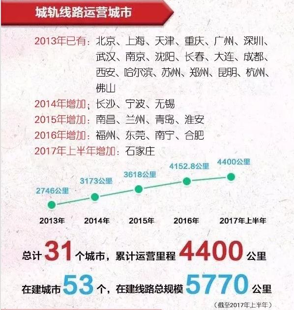 石家庄铁路技校关注地铁发展 中国城轨发展进程 石家庄铁路 第1张