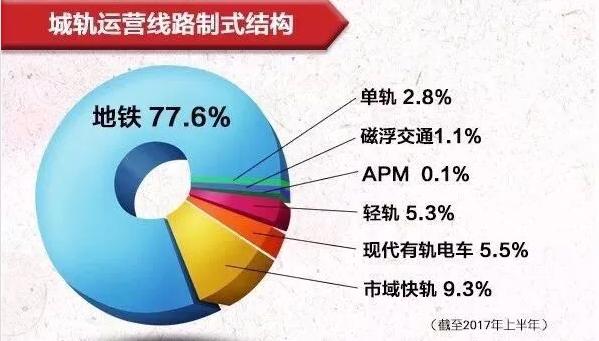 中国地铁发展 中国城轨发展进程 石家庄铁路 第3张