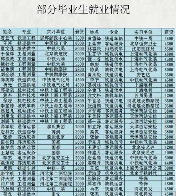 mmexport1547853167491.jpg 石家庄铁路学校就业学生展示 学校图片 第12张