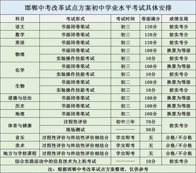 1-20111P9160V91.jpg 河北一地2021年中考改革考三天总分760分 教育资讯 第3张
